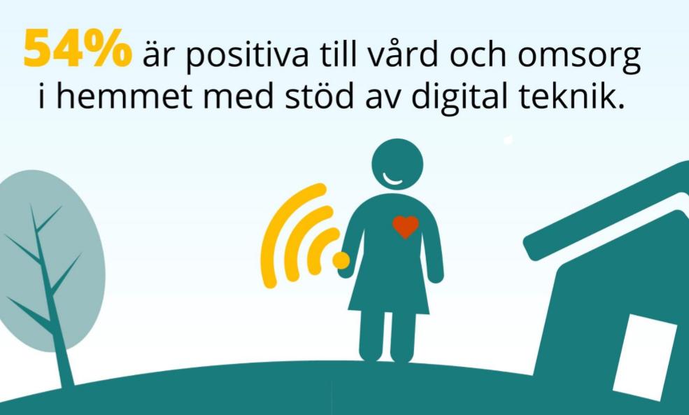 SKLs undersökning om svenskarnas inställning till digitalisering