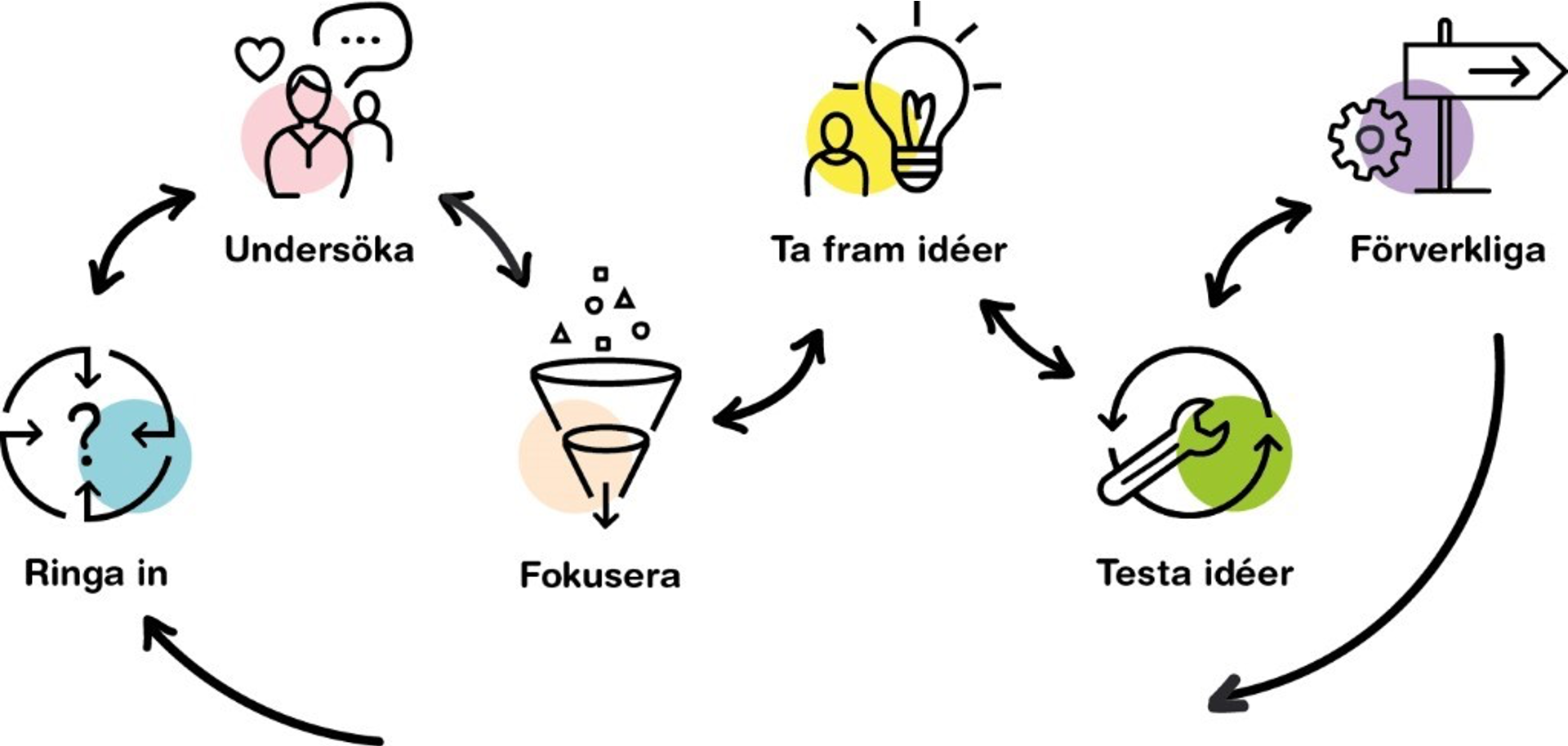 Innovationsguidens steg i en iterativ process